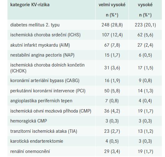 Četnost komorbidit a potvrzených prodělaných KV-příhod a zákroků ve dvou kategoriích s nejvyšším KV-rizikem