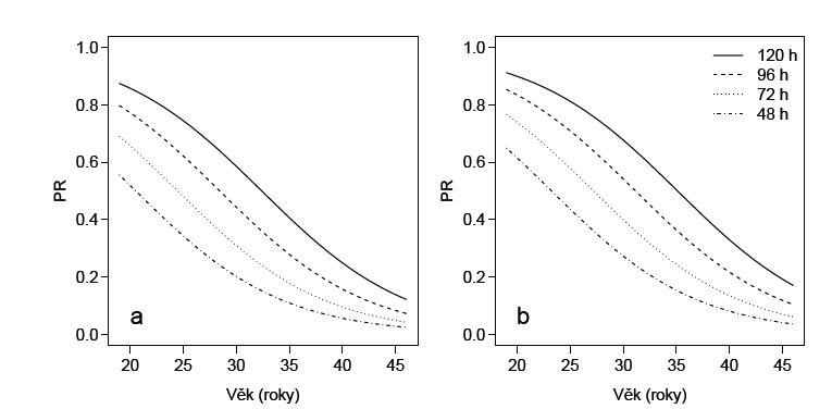 Závislost pravděpodobnosti otěhotnění na věku, době kultivace a aplikaci EG u pacientek bez EG (a) a s EG (b), jak ji předpovídá nejlepší model pro pacientky stimulované lagon a s průměrným počtem oocytů