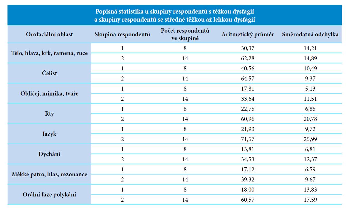 Popisná statistika k hypotéze č. 1.<br> Vysvětlivky: skupina 1 = respondenti s dg. těžké dysfagie, skupina 2 = respondenti s dg. středně těžké až lehké dysfagie