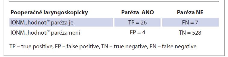 Hodnocení funkce NLR (počet) podle odpovědi IONM a pooperačního laryngoskopického nálezu.<br> Tab. 3. Evaluation of NLR function (number) according to IONM response and postoperative laryngoscopic findings.