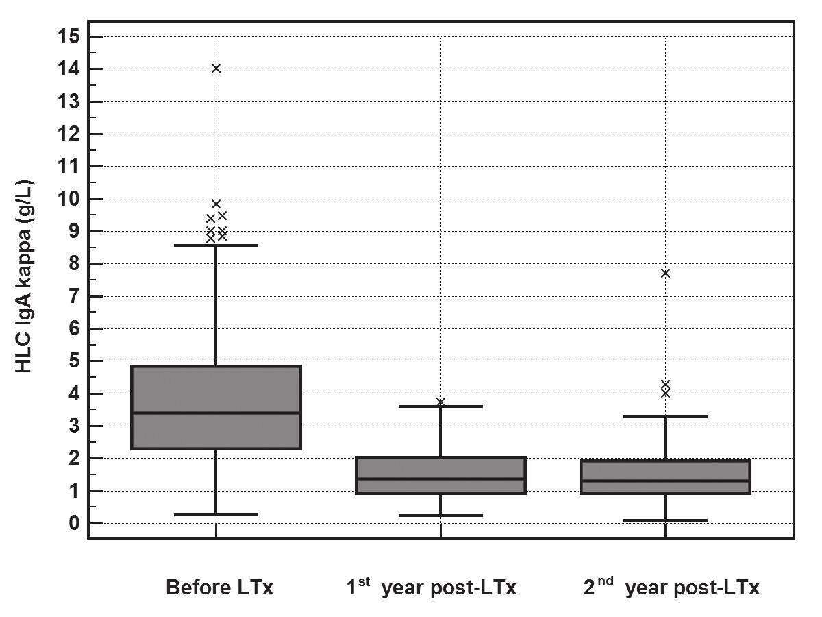The significant decrease in HLC IgA-κ (y-axis, g/L) concentrations during the 2-year follow-up after LTx (Friedman test, p<0.001). The median of the rate of HLC IgA-κ decrease was 2.2 g/L (IQR 1.13-3.87) during the first year.