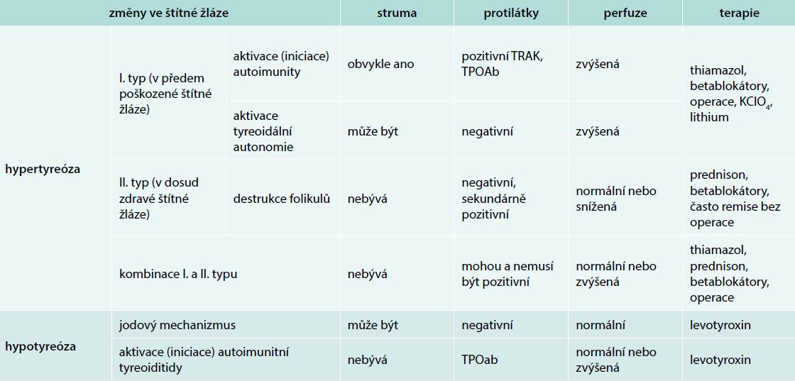 Rozdělení tyreopatií po amiodaronu. Upraveno podle [1]
