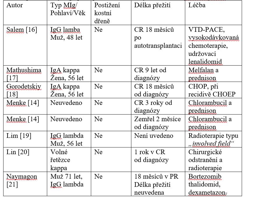 Přehled publikovaných případů primárně vícečetných nodálních plazmocytomů