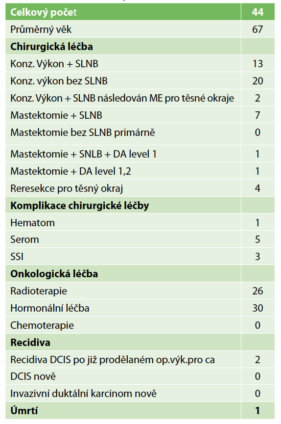 Charakteristika pacientů s DCIS <br> Tab. 1: Characteristics of patients with DCIS