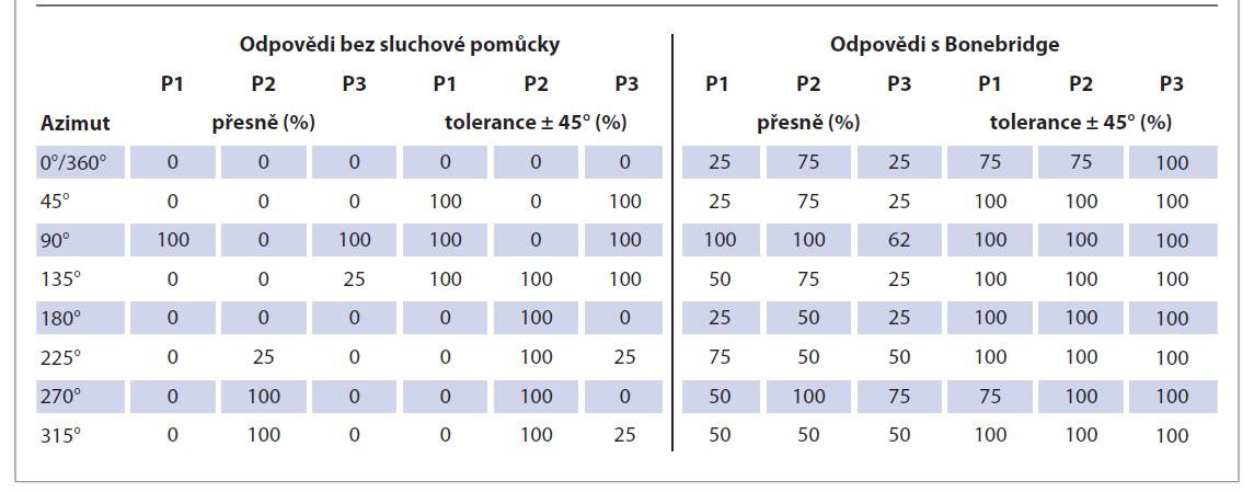 Vyhodnocení úspěšnosti identifikace zdroje zvuku u jednotlivých pacientů (P1, P2, P3). Byla hodnocena schopnost určit zdroj zvuku (označit reproduktor na azimutech 0° až 360°) přesně a s odchylkou 45°. Srovnání výsledků bez sluchové pomůcky a s Bonebridge.<br> Tab. 3. Visualisation of the percantage sound localisation success rate in individual patients (P1, P2, P3). The ability to determine the sound source (speaker on azimuths 0° to 360°) accurately and with a deviation of 45° was evaluated. Comparison of results without hearing aid and with Bonebridge.