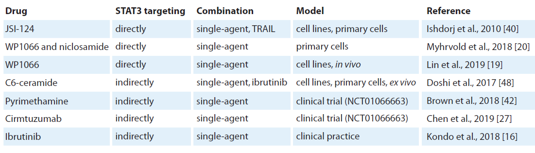 Preclinical and clinical testing of STAT3 inhibition.