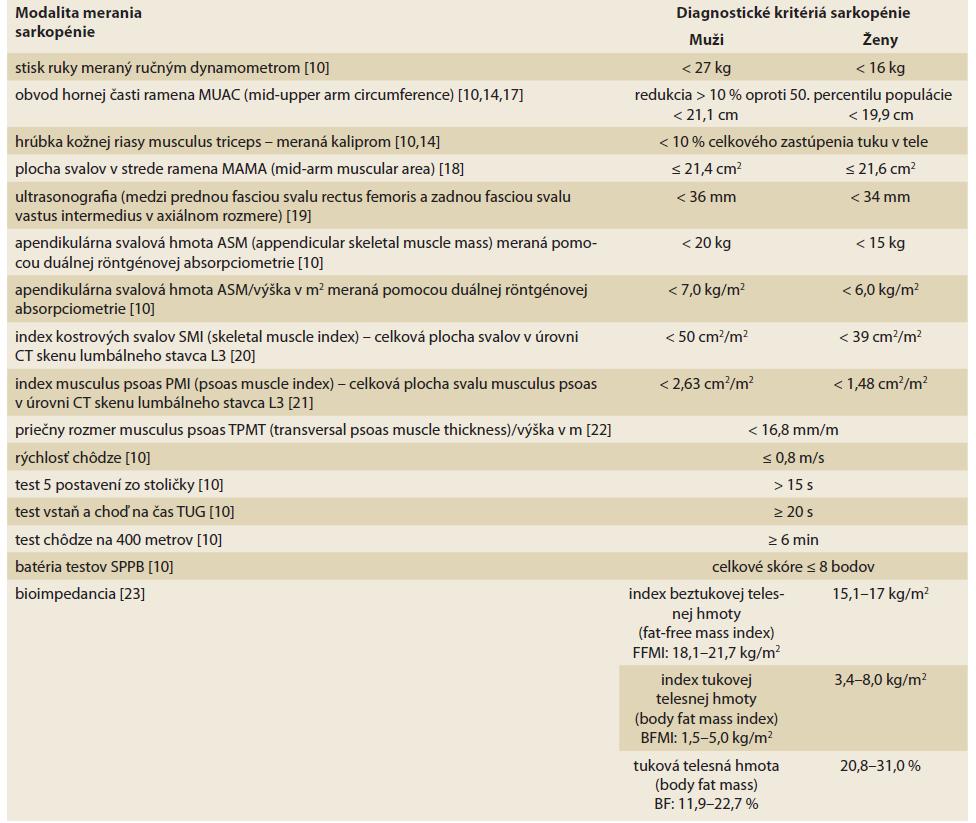 Modality merania sarkopénie a jej diagnostické kritériá.<br> Tab. 1. Modalities of sarcopenia measurement and its diagnostic criteria.