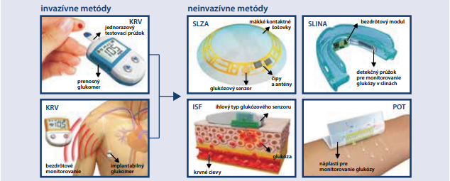 Vývoj elektrochemických senzorov na monitorovanie glukózy [12]