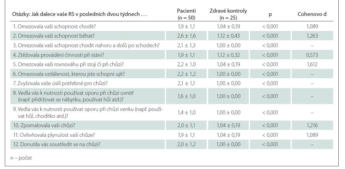 Průměr odpovědí u jednotlivých otázek u pacientů a zdravých kontrol.