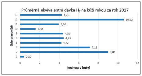 Průměrné hodnoty ekvivalentních dávek pro HT všech zúčastněných pracovišť za rok 2017.