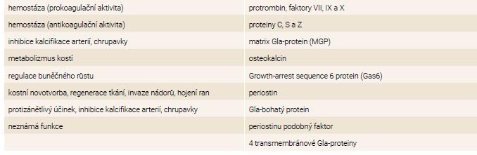 Tab | Klasifikace Gla-proteinů podle funkce