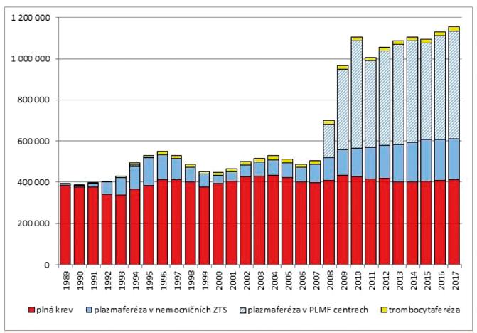Počty odběrů krve a krevních složek v letech 1989–2017