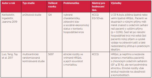 Přehled studií hodnotících kvalitu života v kontextu se sociodemografickými faktory