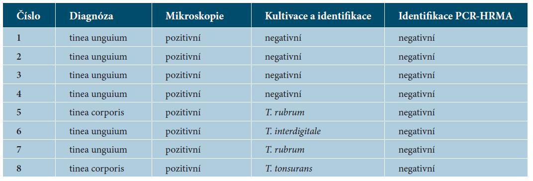 Prokázané dermatomykózy ze souboru 128 analyzovaných suspektních případů