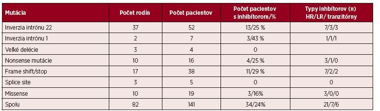 Proporcia mutácií v 82 nepríbuzných rodinách a v celej skupine 141 pacientov s ťažkým stupňom hemofílie a počet pacientov s inhibítormi