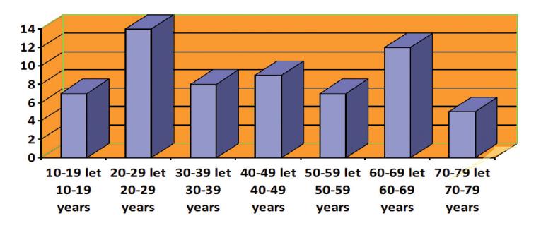 Věkové rozložení pacientů <br> Graph 3 Age distribution of patients