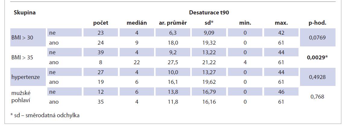 Porovnání desaturace t90 s výskytem BMI nad 30, BMI nad 35, hypertenze a mužského pohlaví.<br> Tab. 5. Comparison of t90 desaturation with the incidence of BMI over 30, BMI over 35, hypertension and male gender.
