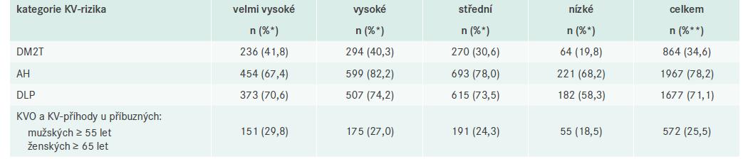 Četnost vybraných komorbidit v rodinné anamnéze podle jednotlivých kategorií KV-rizika a celkem