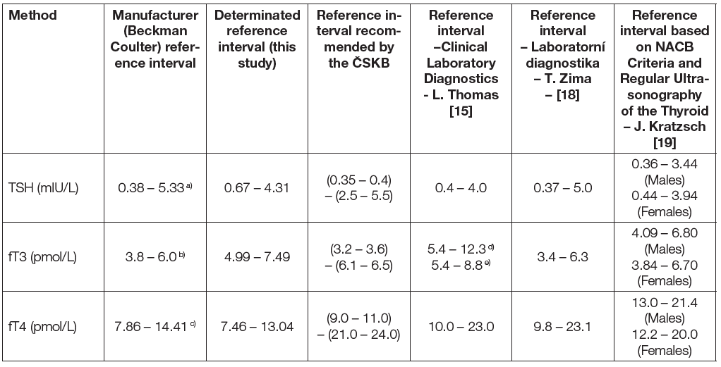 Comparison of manufacturer (Beckman Coulter) reference intervals, reference intervals determined in this study, reference intervals recommended by the Czech Society for Clinical Biochemistry (ČSKB) and reference interval taken from literature.