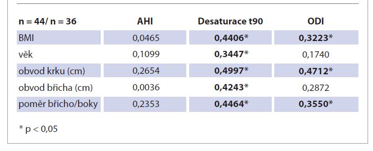 Porovnání AHI, desaturace t90 a ODI s BMI, věkem, obvodem krku, obvodem břicha a poměrem břicho/boky.<br> Tab. 3. Comparison of AHI, t90 and ODI desaturation with BMI, age, neck circumference, abdominal circumference and abdomen/hip ratio.