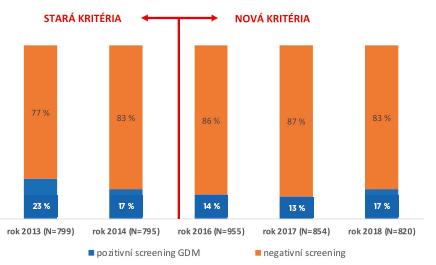 Záchyt GDM u těhotných v odběrovém centru VFN v Praze v letech 2013–2018 podle starých a nových kritérií. Z analýzy byl vynechán rok 2015, kdy se postupně přecházelo na nová kritéria