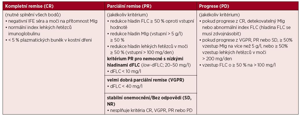 Definice hematologických léčebných odpovědí u pacientů s AL amyloidózou [Gertz, 2005, 2010b; Comenzo, 2012]