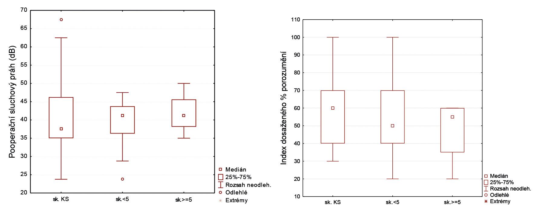 Grafy 7, 8 Krabicové diagramy pooperační tónové a slovní audiometrie u tří skupin pacientů rozlišených dle anamnézy.