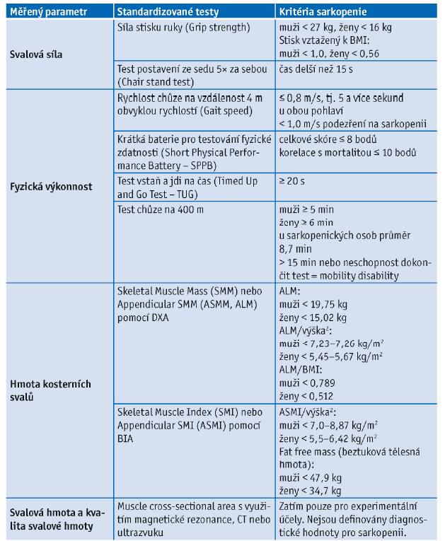 Metody a testy využívané pro diagnostiku sarkopenie