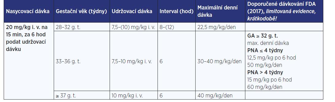 Variabilita dávkování pro paracetamol 10 mg/ml inf. sol. v indikaci akutní pooperační bolesti (obvykle 2–3 dny), antipyretikum, 15–30 min infuze (dle zdrojů: 5–8)