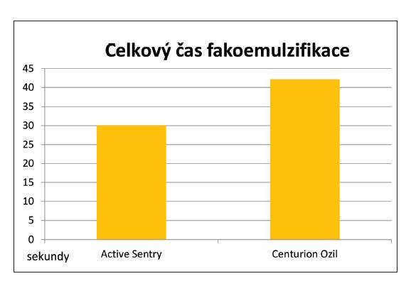 Porovnání celkového času fakoemulzifikace (sekundy) při použití koncovek Active Sentry a Centurion Ozil