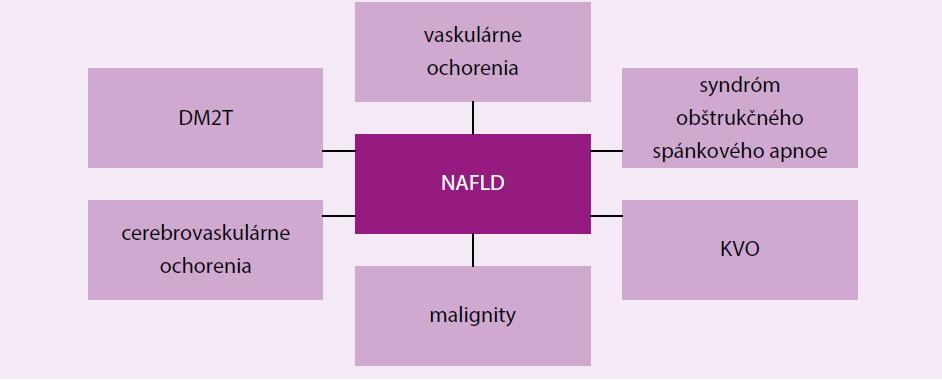 Schéma 1 | Asociácie NAFLDP s rôznymi chorobnými stavmi