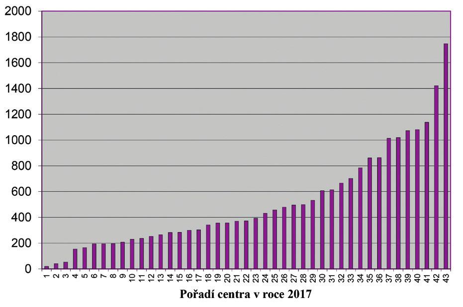 Rozložení center AR v ČR podle velikosti – počtu punkcí folikulů v roce 2017