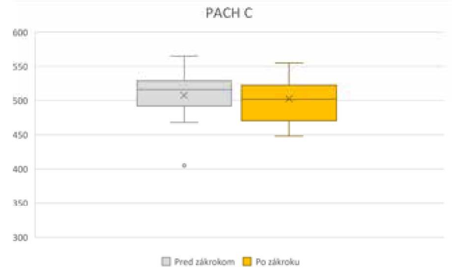 Zmena pachymetrie rohovky v centre pred operáciou a po operácii, PACHc – pachymetria v centre