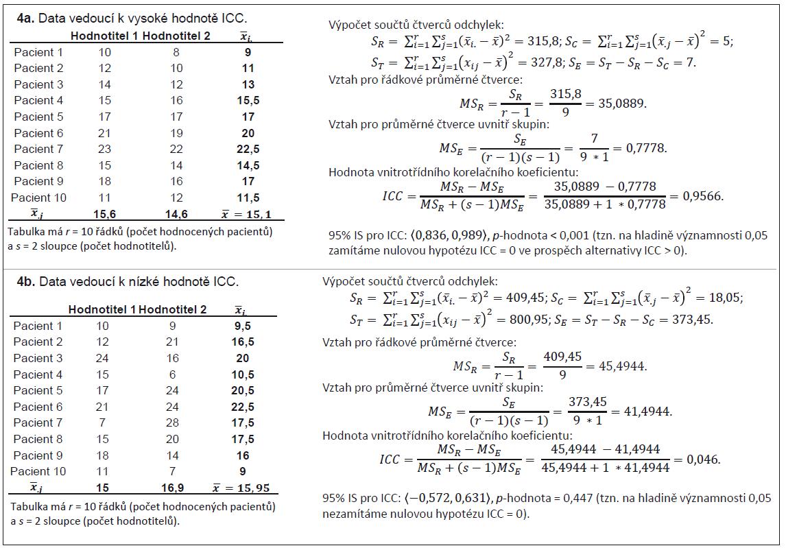 Příklad 4. Modelová ukázka výpočtu hodnoty koeficientu vnitrotřídní korelace (ICC) doplněná odhadem 95% intervalu spolehlivosti a statistickými testy (data z příkladu 3).