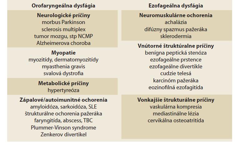 Príčiny dysfágie.<br> Tab. 1. Causes of dysphagia.
