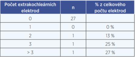 Počet extrakochleárně zavedených elektrod (absolutní čísla a procenta z celkového počtu elektrod implantátu)
