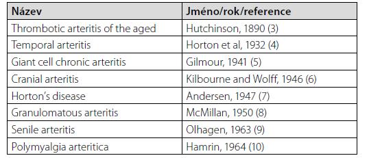 Navrhované názvy jednotlivými autory v minulosti pro obrovskobuněčnou arteriitidu. Upraveno podle Hundera (2)