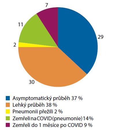 Poměrné rozložení pacientů dle průběhu onemocnění