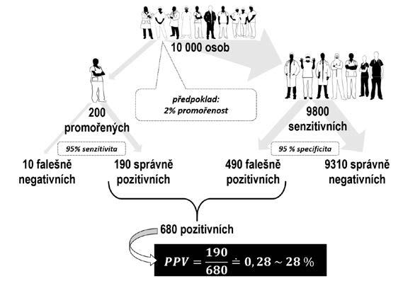 Stanovení pozitivní prediktivní hodnoty testování populace s 2% promořeností (ilustrace: Halina Šimková)<br> Pozn.: PPV – pozitivní prediktivní hodnota