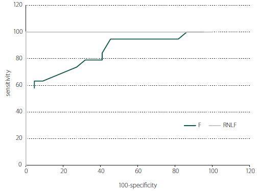 The receiver operator characteristic curve of the average RNFL and macular thickness (F; central 1 mm) for discriminating the IIH. At a cut-off of 117.5 μm, average RNFL can differentiate IIH with 100% sensitivity and 100% specifi city. At a cut-off of 209.5 μm, average F thickness can differentiate IIH with 63.1% sensitivity and 95.5% specifi city. F – fovea; IIH – idiopathic intracranial hypertension; RNFL – retinal nerve fi bre layer<br> Obr. 4. Křivka ROC průměrné tloušťky RNFL a makuly (F; v centru 1 mm) pro rozpoznání IIH. Při mezní hodnotě 117,5 μm lze podle průměrné RNFL rozlišit IIH se 100% citlivostí a 100% specifičností. Při mezní hodnotě 209,5 μm lze podle průměrné tloušťky F rozlišit IIH s 63,1% citlivostí a 95,5% specifi čností. F – fovea; IIH – idiopatická intrakraniální hypertenze; RNFL – vrstva nervových vláken sítnice