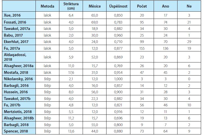 Přehled dat pro statistické zpracování<br> Tab. 3. Overview of data for statistical processing