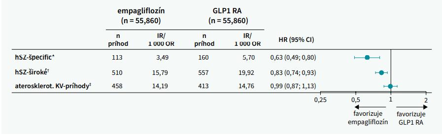 EMPRISE: Empagliflozín vs GLP1 RA a riziko KV-príhod a srdcového zlyhávania. Upravené podľa [16]