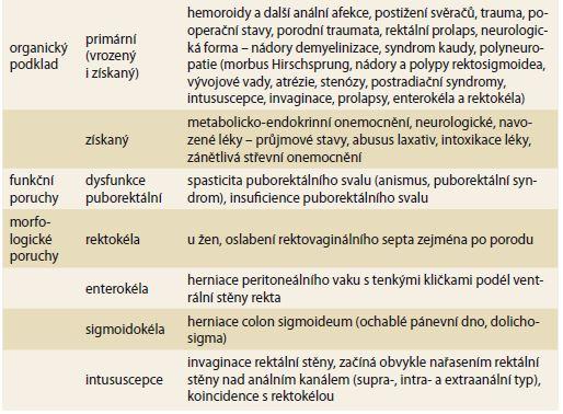 Syndromy spadající do obrazu anorektální dysfunkce (volně upraveno dle Prokešová et al [2]). Tab. 1. Syndromes corresponding to the image of anorectal dysfunction (taken and freely adapted according to Prokešová et al [2]).