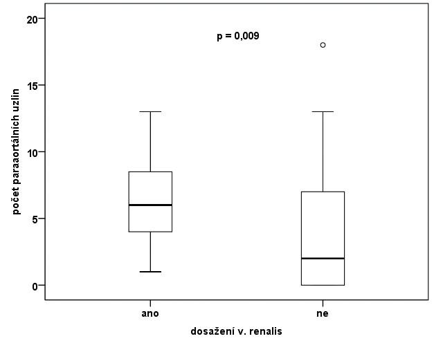Počty získaných paraaortálních uzlin s ohledem na dosažení kraniálního limitu levé renální žíly