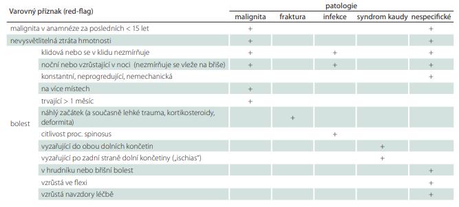 Přehled varovných příznaků (red-flags) pro závažnou patologii při bolestech zad v bederní oblasti. Souhrnný a úplný výčet doposud zveřejněných varovných příznaků užívaných v existujících v klinických doporučeních a guidelines [1].