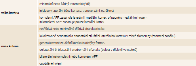 Revidovaná kritéria pro AFF dle Pracovní skupiny ASBMR (2014). Upraveno podle [3]. Ke splnění kritérií musí být zlomenina lokalizována v diafýze femoru, distálně od malého trochanteru a proximálně od epikondylů femoru. Splněna musí být 4 z 5 velkých kritérií. Splnění malých kritérií, která se u těchto zlomenin někdy vyskytují, není nezbytné.