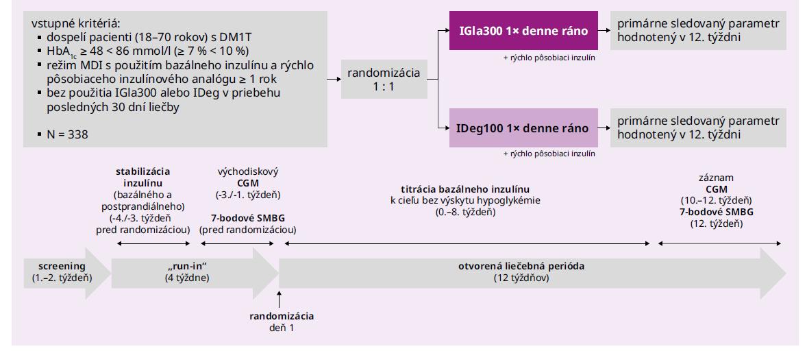 Schéma Dizajn štúdie InRange. Upravené podľa [11,12]