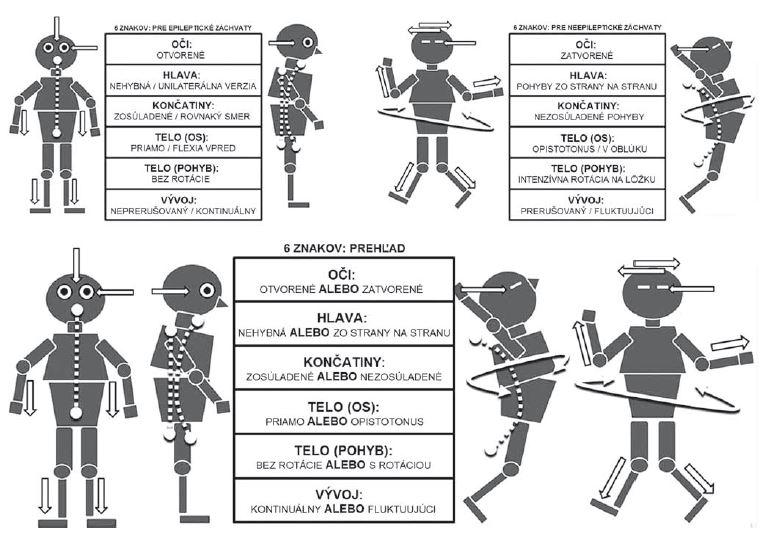 Šest znakov, ktoré slúžia ako diskriminanty medzi psychogénnymi neepileptickými záchvatmi a generalizovanými tonicko-klonickými epileptickými záchvatmi – znázornené na kreslených postavách [22]. Fig. 2. Cartoon figures shown during the teaching sessions displaying the six signs used as epileptic seizures and psychogenic non-epileptic seizures discriminators [22].