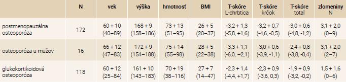 Antropometrické charakteristiky súboru podľa typu osteoporózy: priemer + SD (min–max)