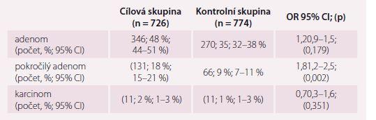 Srovnání prevalence kolorektálních neoplazií mezi cílovou a kontrolní skupinou. Upraveno dle [29].